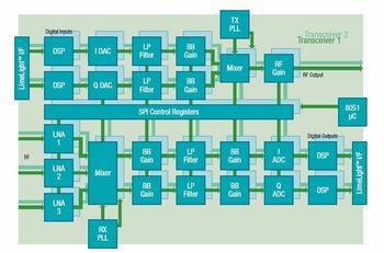 LMS7002M-block-diagram.jpg