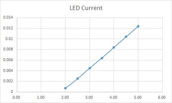 LED-V-C_chart.jpg